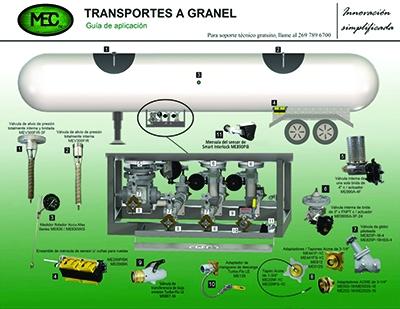 Guia de Aplicación Piezas Marshall Excelsior Company Transportes a Granel Gas LP