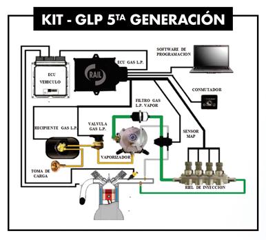Kit Componentes 5ta Generación Rail